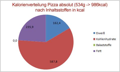 Pie Chart Auflistung der Kalorien einer Pizza Margherita nach Kalorien im Verhältnis der Kalorien pro Pizza von 534g Rohmasse.
