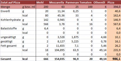 Auflistung der Kalorien und Massen von Zutaten für Pizza im Verhätlnis einer rohen Pizza